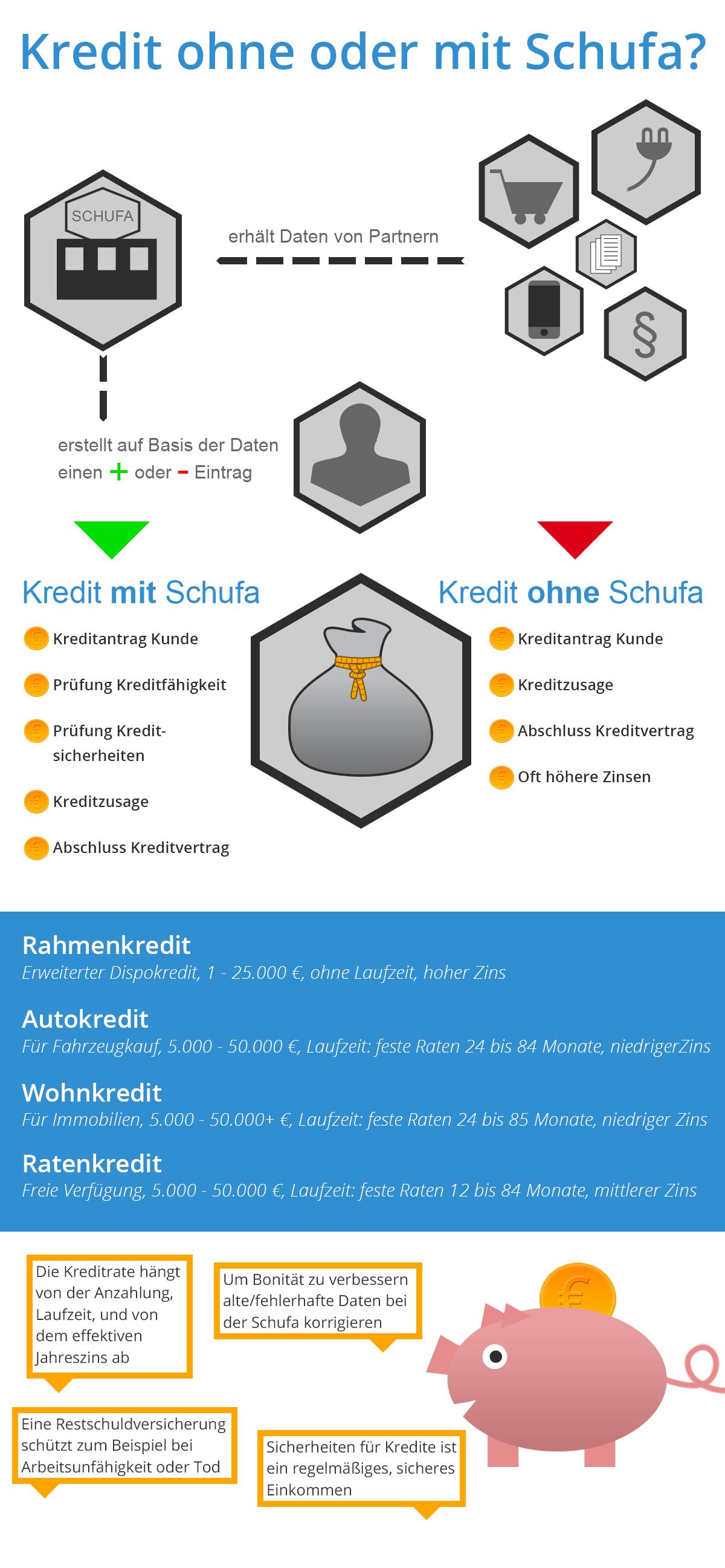 Infografik: Kredit ohne Schufa oder mit Schufa?